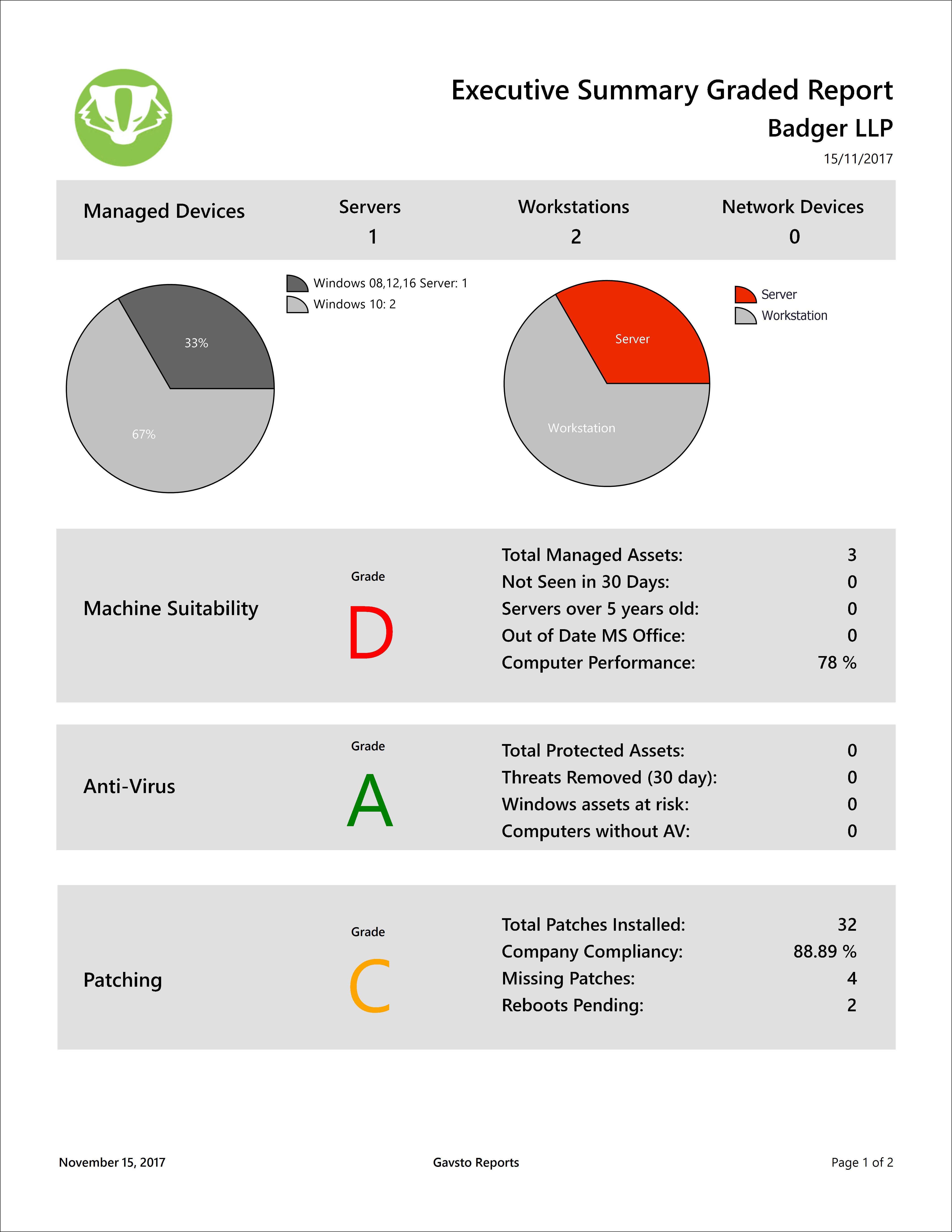 Premium LabTech Report Executive Summary Graded – Gavsto com