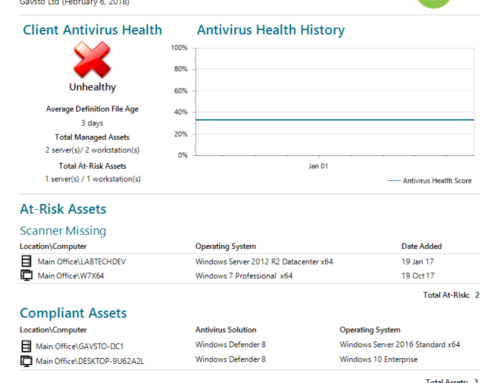 Free Report – Anti-Virus Health including Compliant Devices